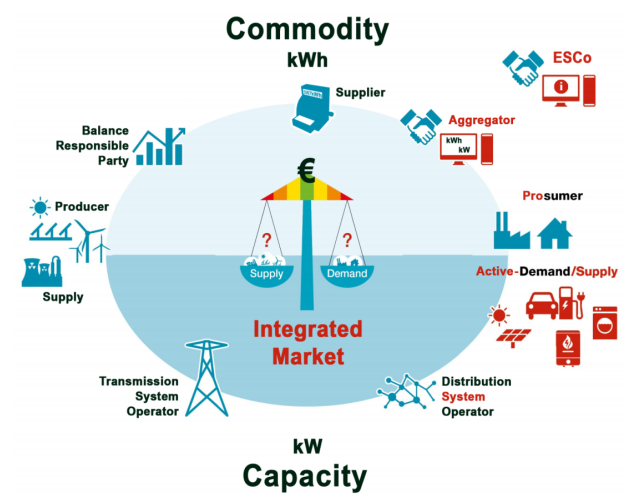 Integrated Market